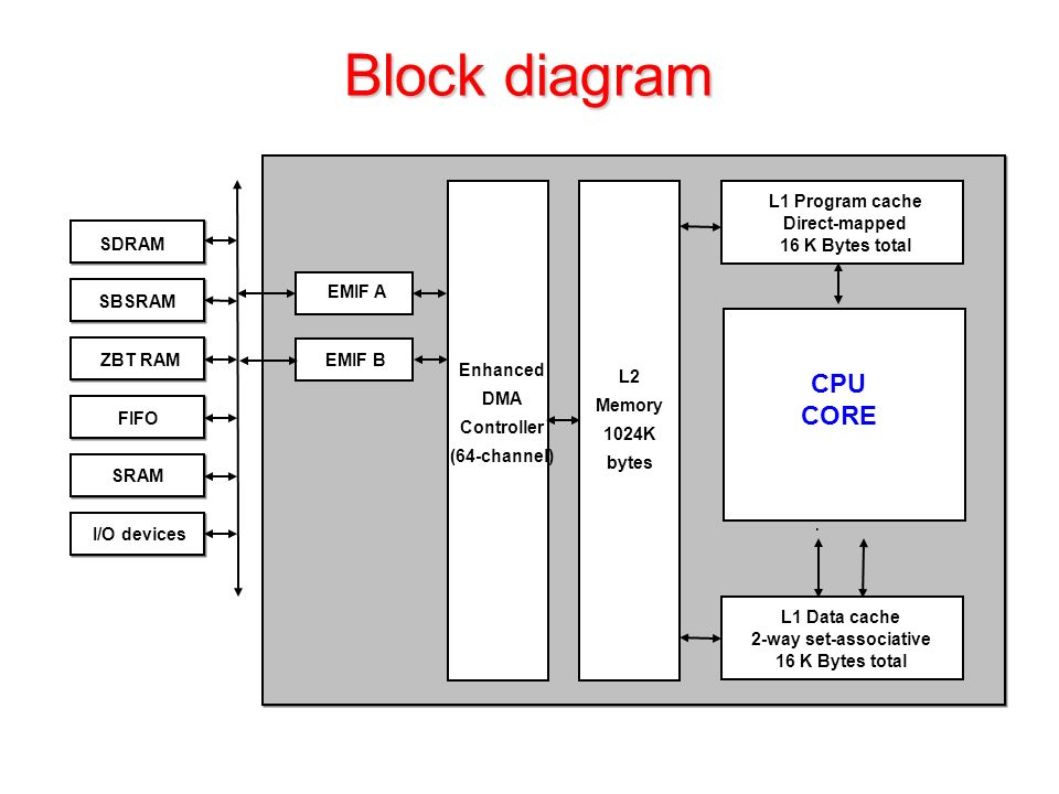 Block diagram Enhanced DMA Controller (64-channel) ZBT RAM SDRAM SBSRAM FIFO SRAM I/O devices L2 Memory 1024K bytes L1 Program cache Direct-mapped 16 K Bytes total EMIF A EMIF B.