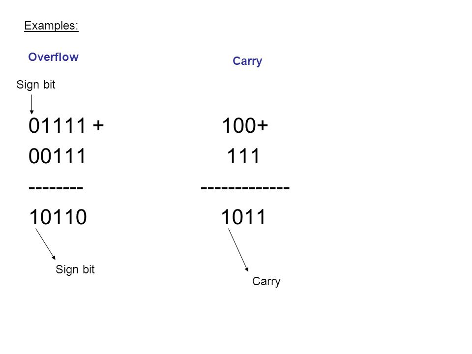 01111 + 100+ 00111 111 -------- ------------- 10110 1011 Overflow Carry Sign bit Carry Examples: Sign bit