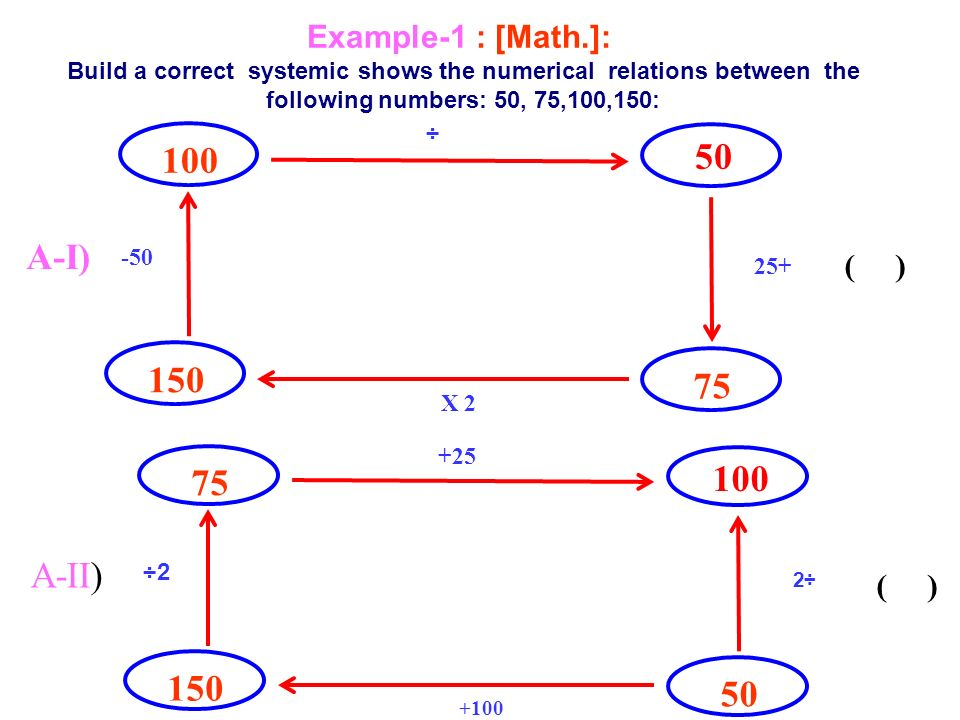 ( ) 100 50 -50 ÷ 25+ X 2 A-I) 150 75 ( ) 75 100 2÷ +25 ÷2 +100 A-II) 150 50 Example-1 : [Math.]: Build a correct systemic shows the numerical relations between the following numbers: 50, 75,100,150: