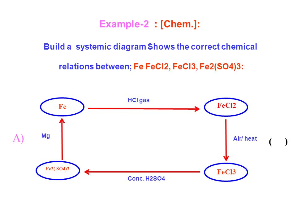 Example-2 : [Chem.]: Build a systemic diagram Shows the correct chemical relations between; Fe FeCI2, FeCI3, Fe2(SO4)3: ( ) Fe FeCl2 Mg HCl gas Air/ heat Conc.