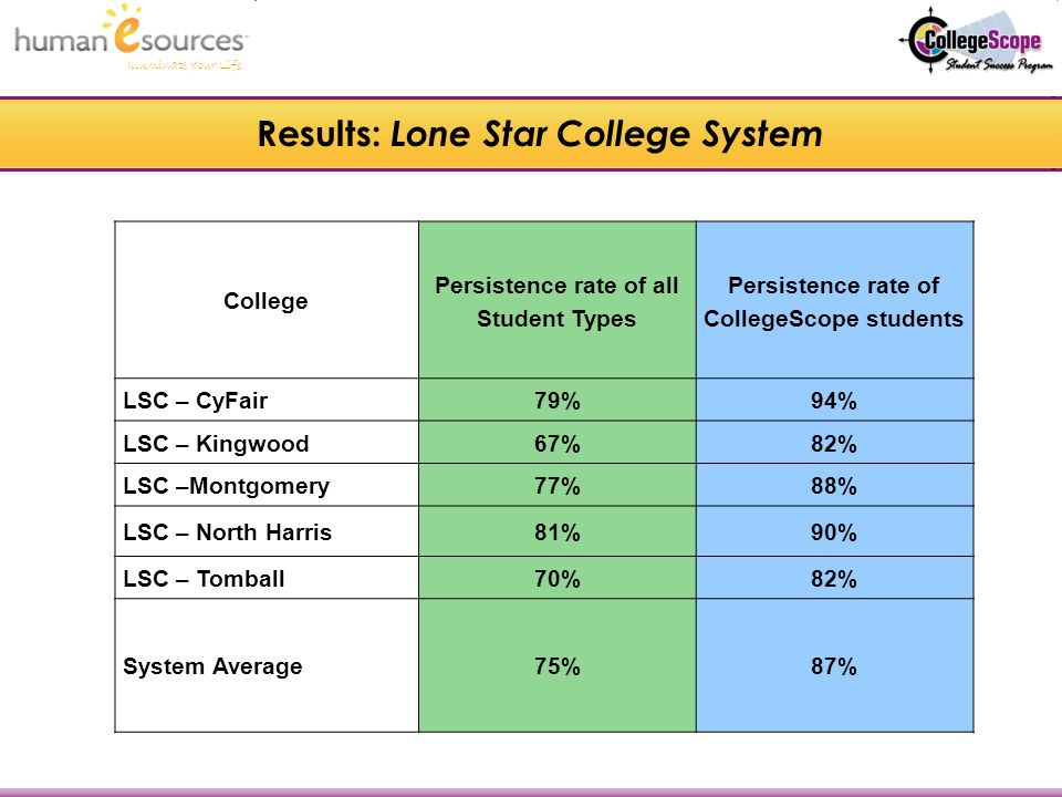 Illuminate Your Life Results: Lone Star College System College Persistence rate of all Student Types Persistence rate of CollegeScope students LSC – CyFair79%94% LSC – Kingwood67%82% LSC –Montgomery77%88% LSC – North Harris81%90% LSC – Tomball70%82% System Average75%87%