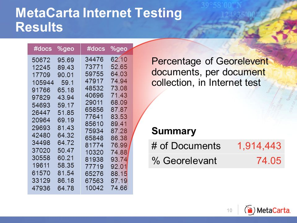 10 #docs %geo #docs %geo MetaCarta Internet Testing Results Percentage of Georelevent documents, per document collection, in Internet test Summary # of Documents1,914,443 % Georelevant74.05