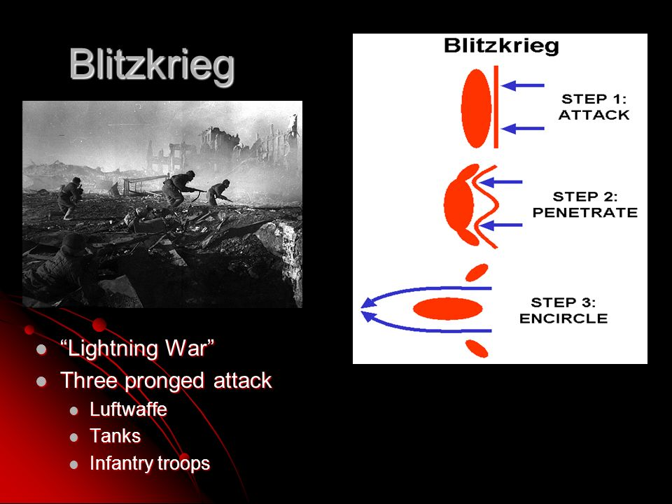 Blitzkrieg Lightning War Lightning War Three pronged attack Three pronged attack Luftwaffe Luftwaffe Tanks Tanks Infantry troops Infantry troops