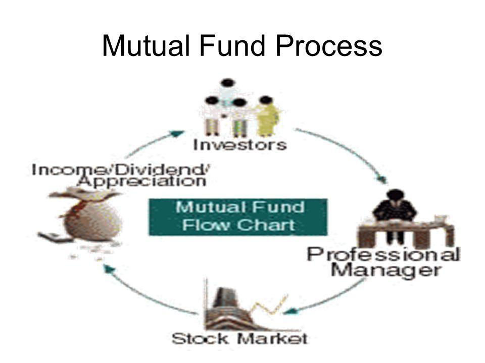 Mutual Fund Process