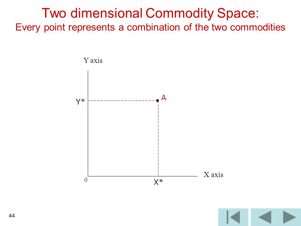 44 0 Two dimensional Commodity Space: Every point represents a combination of the two commodities X axis Y axis A X* Y* 44