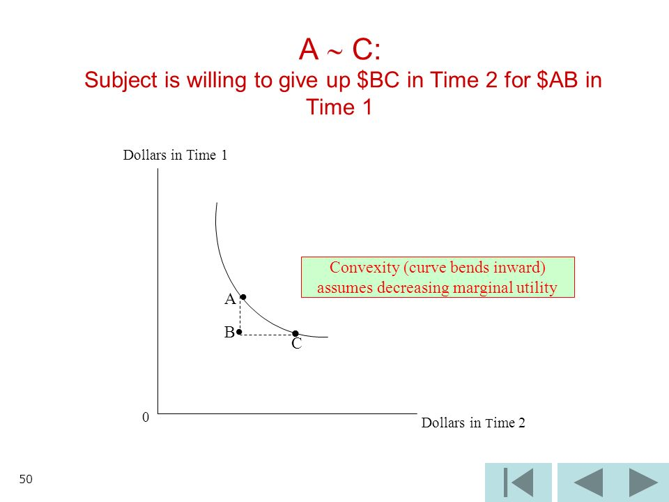 50 A C: Subject is willing to give up $BC in Time 2 for $AB in Time 1 Dollars in Time 1 Convexity (curve bends inward) assumes decreasing marginal utility 0 Dollars in T ime 2 B C A
