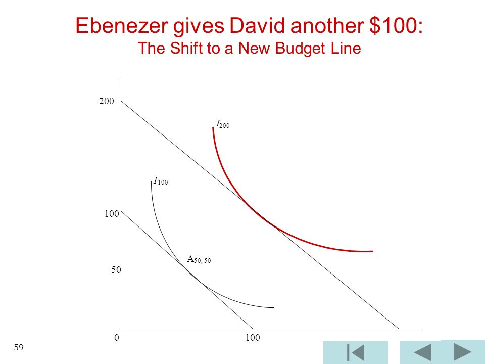 Ebenezer gives David another $100: The Shift to a New Budget Line 200 I 100 A 50, I