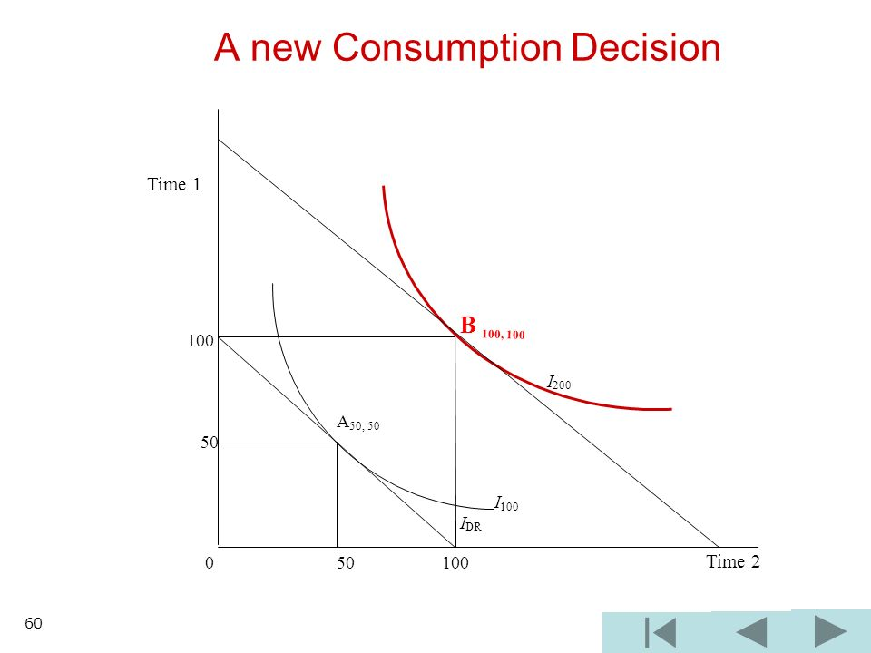 A new Consumption Decision B 100, I 200 A 50, I 100 I DR Time 1 Time 2 60