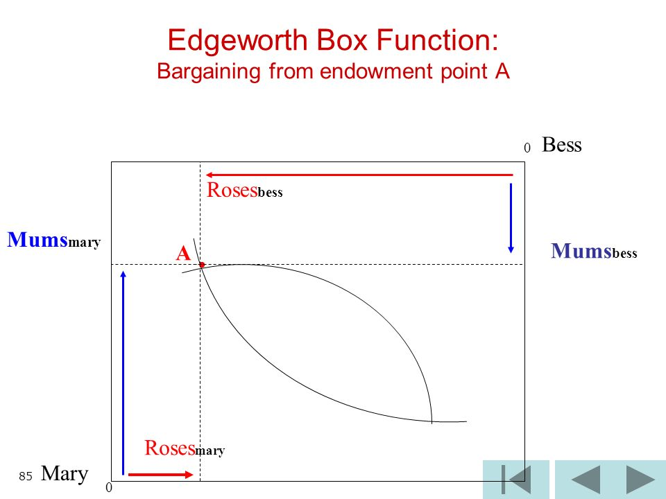 85 Edgeworth Box Function: Bargaining from endowment point A Mary Bess A 0 0 Roses bess Mums mary Mums bess Roses mary