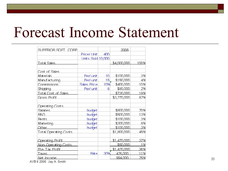 AVB II 2006 Jay A. Smith 33 Forecast Income Statement