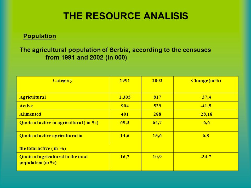 THE RESOURCE ANALISIS Population The agricultural population of Serbia, according to the censuses from 1991 and 2002 (in 000) Category Change (in%) Agricultural ,4 Active ,5 Alimented ,18 Quota of active in agricultural ( in %)69,364,7-6,6 Quota of active agricultural in14,615,66,8 the total active ( in %) Quota of agricultural in the total population (in %) 16,710,9-34,7
