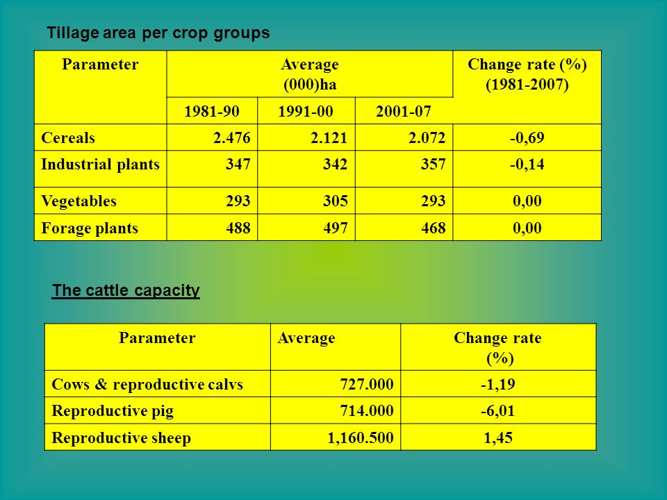 Tillage area per crop groups ParameterAverage (000)ha Change rate (%) ( ) Cereals ,69 Industrial plants ,14 Vegetables ,00 Forage plants ,00 The cattle capacity ParameterAverageChange rate (%) Cows & reproductive calvs ,19 Reproductive pig ,01 Reproductive sheep1, ,45