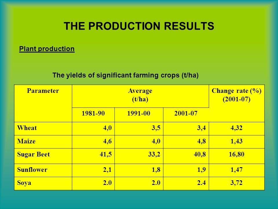 THE PRODUCTION RESULTS Plant production The yields of significant farming crops (t/ha) ParameterAverage (t/ha) Change rate (%) ( ) Wheat4,03,53,44,32 Maize4,64,04,81,43 Sugar Beet41,533,240,816,80 Sunflower2,11,81,91,47 Soya ,72