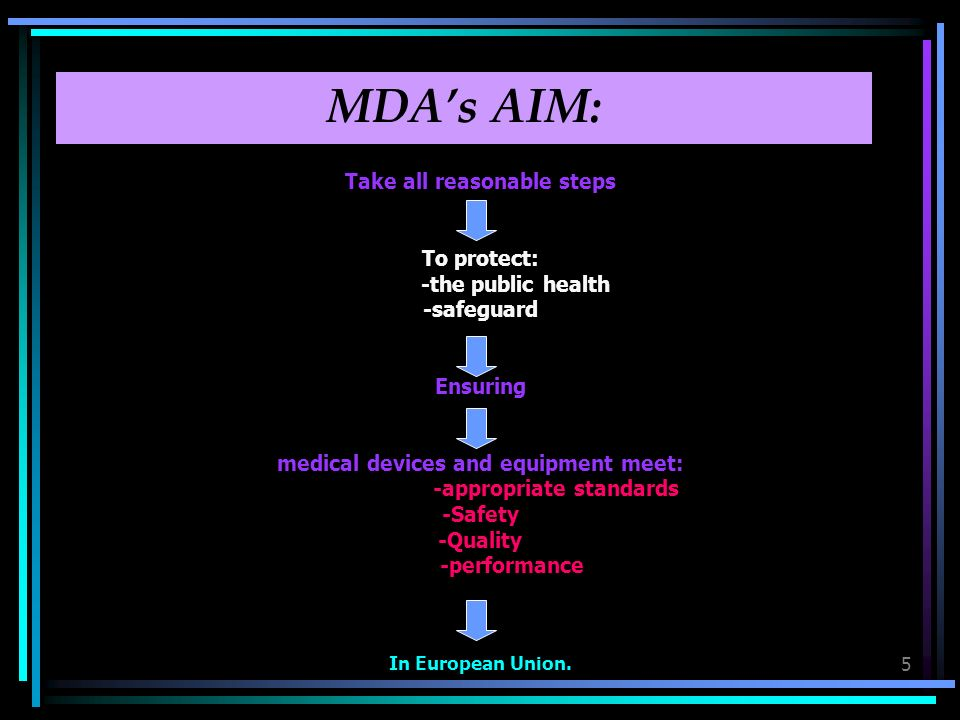 5 MDAs AIM: Take all reasonable steps To protect: -the public health -safeguard Ensuring medical devices and equipment meet: -appropriate standards -Safety -Quality -performance In European Union.