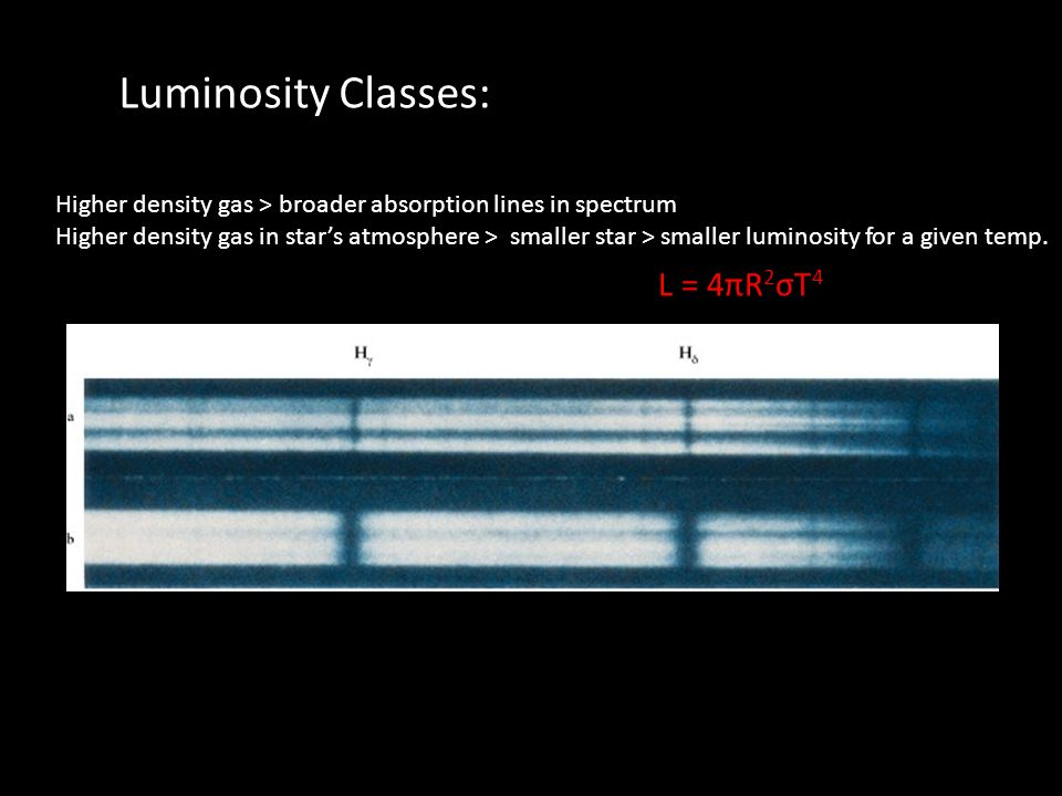 Luminosity Classes: Higher density gas > broader absorption lines in spectrum Higher density gas in stars atmosphere > smaller star > smaller luminosity for a given temp.
