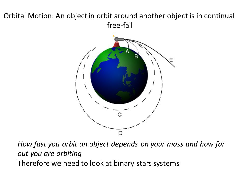 Orbital Motion: An object in orbit around another object is in continual free-fall How fast you orbit an object depends on your mass and how far out you are orbiting Therefore we need to look at binary stars systems
