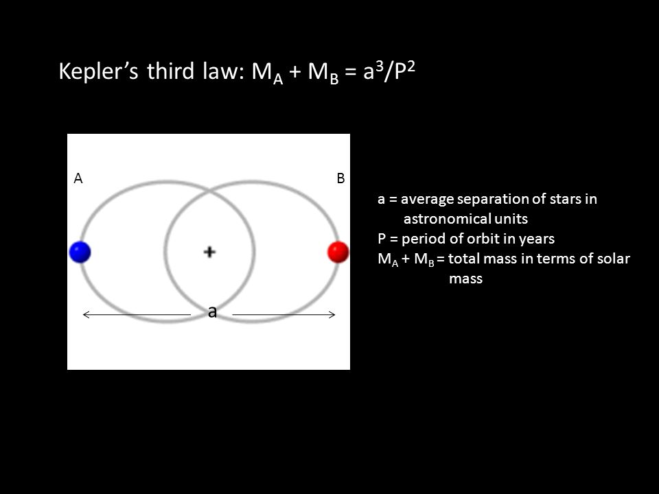 Keplers third law: M A + M B = a 3 /P 2 a AB a = average separation of stars in astronomical units P = period of orbit in years M A + M B = total mass in terms of solar mass