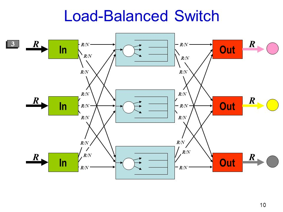 10 Out R R R R/N In R R R R/N 1 1 2 2 3 3 Load-Balanced Switch