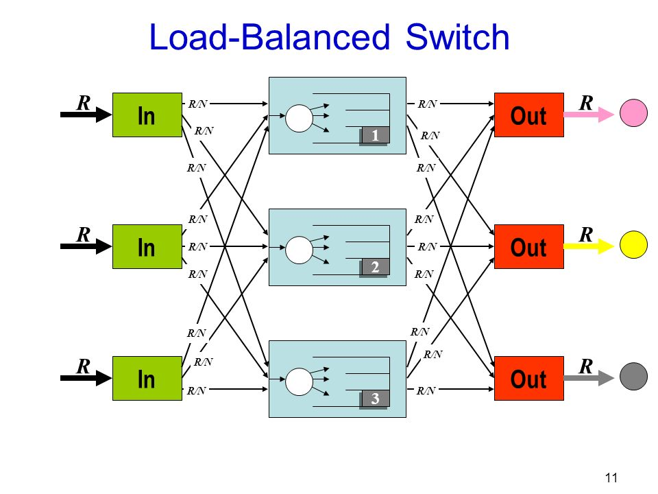 11 Out R R R R/N In R R R R/N 3 3 2 2 1 1 Load-Balanced Switch
