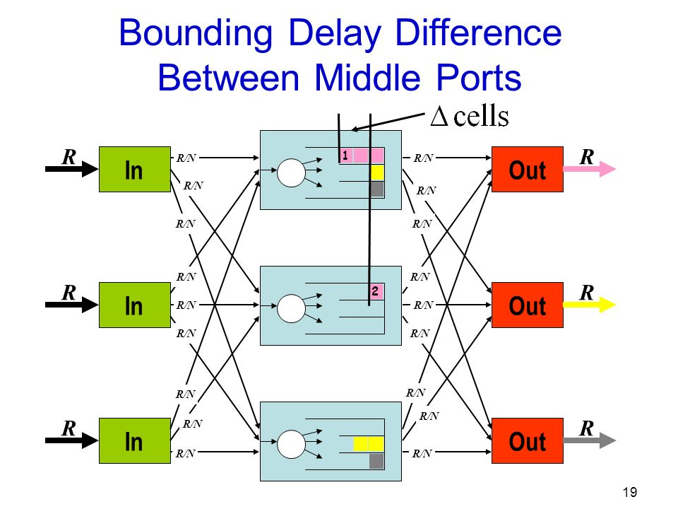19 Out R R R R/N In R R R R/N Bounding Delay Difference Between Middle Ports 1 2