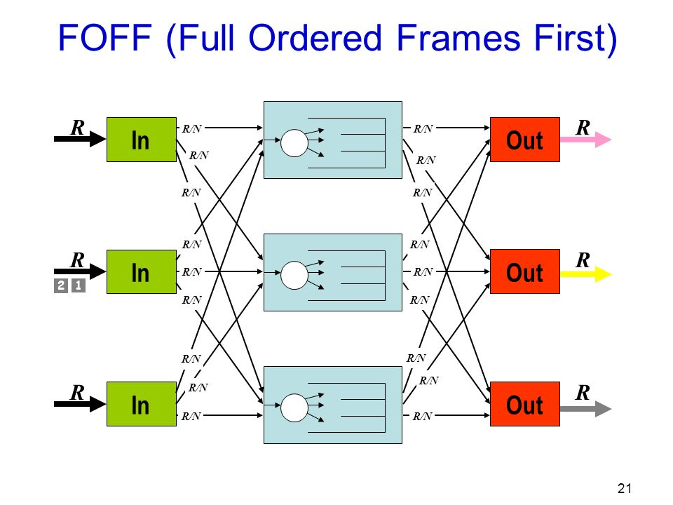 21 Out R R R R/N In R R R R/N FOFF (Full Ordered Frames First) 1 2