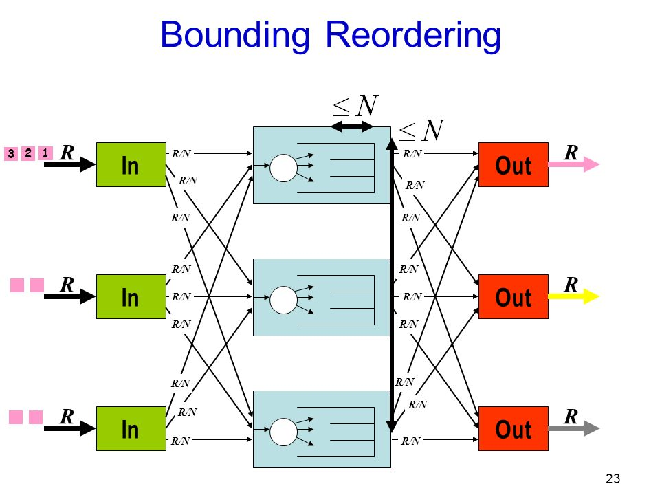 23 Out R R R R/N In R R R R/N Bounding Reordering 1 2 3