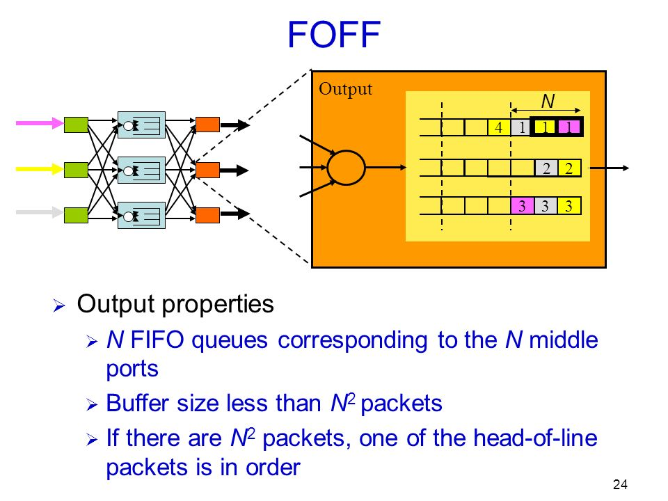 24 FOFF Output properties N FIFO queues corresponding to the N middle ports Buffer size less than N 2 packets If there are N 2 packets, one of the head-of-line packets is in order 11 1 2 2 3 3 3 Output 4 N