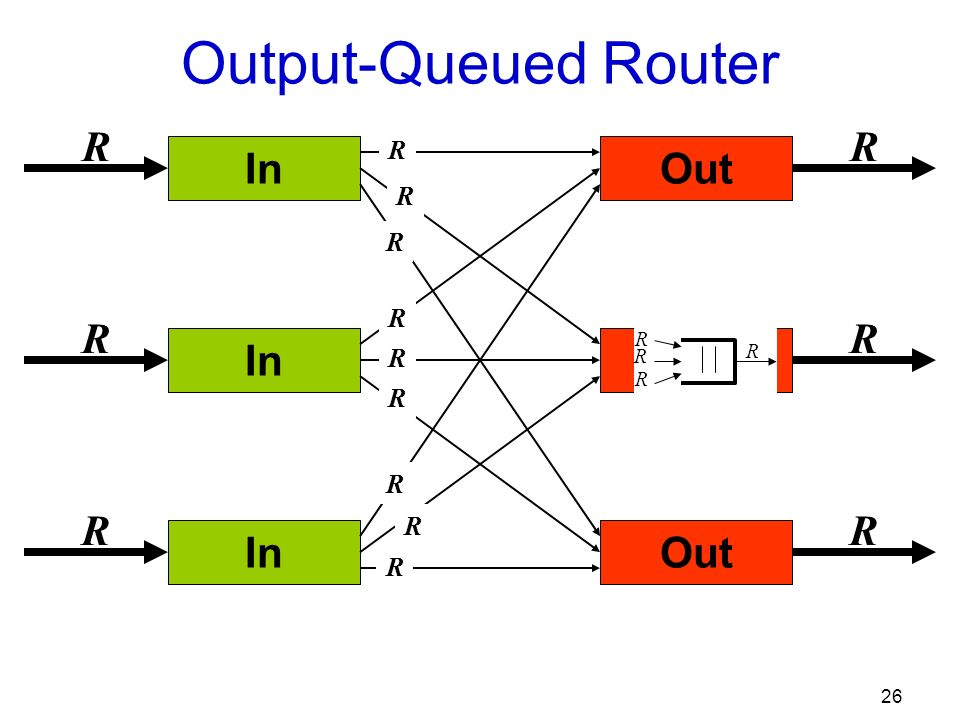 26 In Out R R R R R R Output-Queued Router R R R R R R R R R R R R R