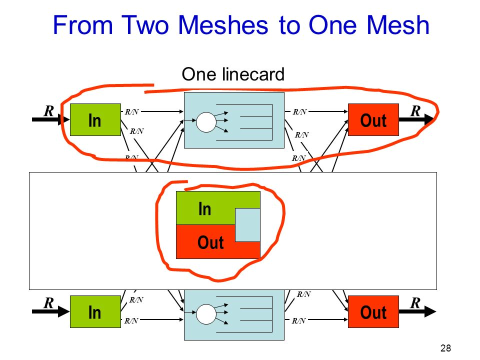 28 Out R R R R/N In R R R R/N From Two Meshes to One Mesh One linecard In Out
