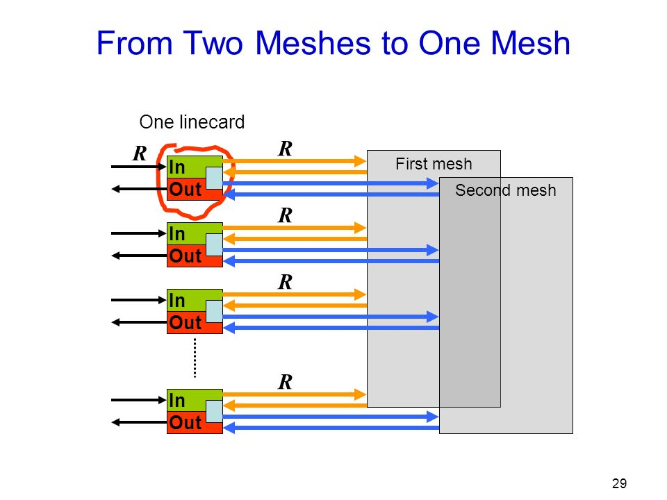 29 From Two Meshes to One Mesh First mesh In Out In Out In Out In Out One linecard Second mesh R R R R R