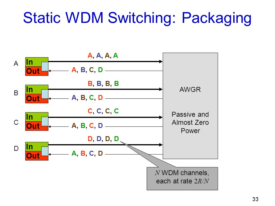33 In Out In Out In Out In Out Static WDM Switching: Packaging AWGR Passive and Almost Zero Power A B C D A, B, C, D A, A, A, A B, B, B, B C, C, C, C D, D, D, D N WDM channels, each at rate 2R/N
