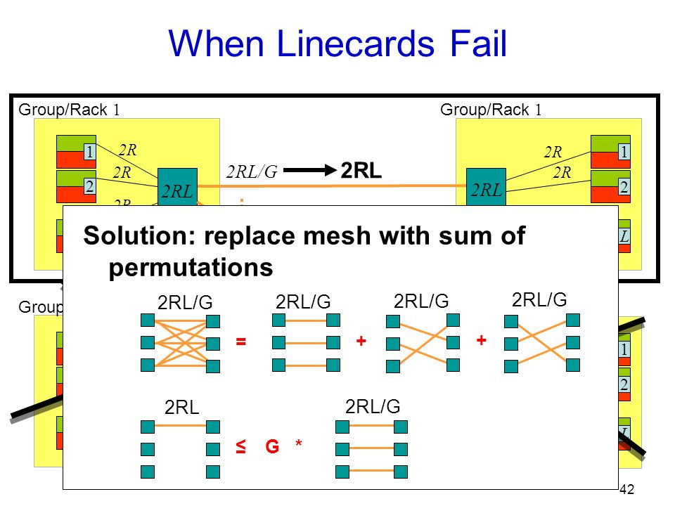 42 When Linecards Fail 12L 2R 12L Group/Rack 1 Group/Rack G 12L 2R Group/Rack 1 12L 2R Group/Rack G 2RL 2RL/G 2RL Solution: replace mesh with sum of permutations = + + 2RL/G 2RL 2RL/G G *