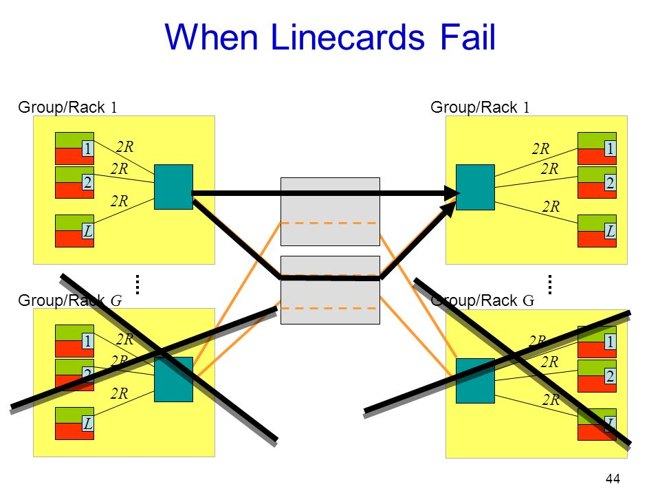 44 When Linecards Fail 12L 2R 12L Group/Rack 1 Group/Rack G 12L 2R Group/Rack 1 12L 2R Group/Rack G MEMS Switch MEMS Switch
