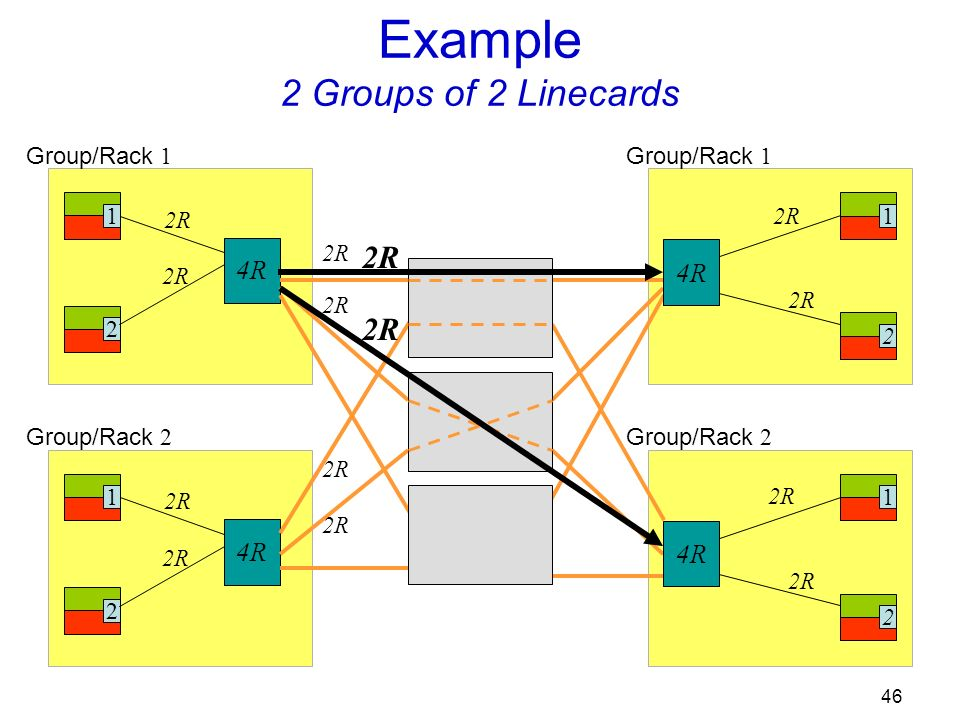 46 Group/Rack 1 1 2 2R 4R Group/Rack 2 12 2R 4R Example 2 Groups of 2 Linecards 12 2R Group/Rack 1 12 2R Group/Rack 2 4R 2R