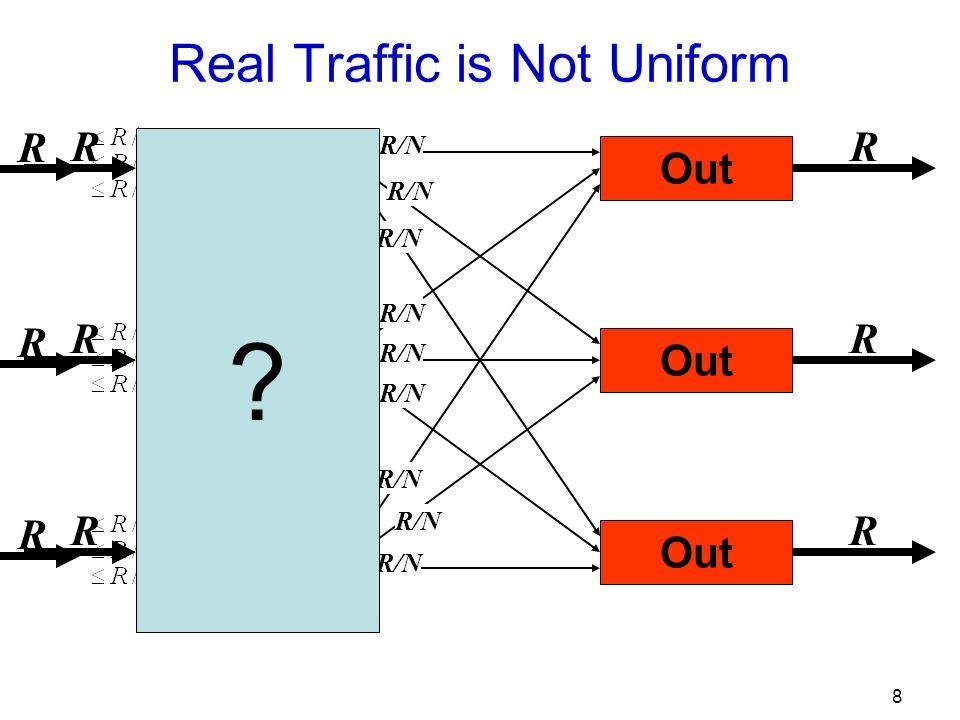 8 Real Traffic is Not Uniform R In Out R R R R R R/N R R R R R R R R R
