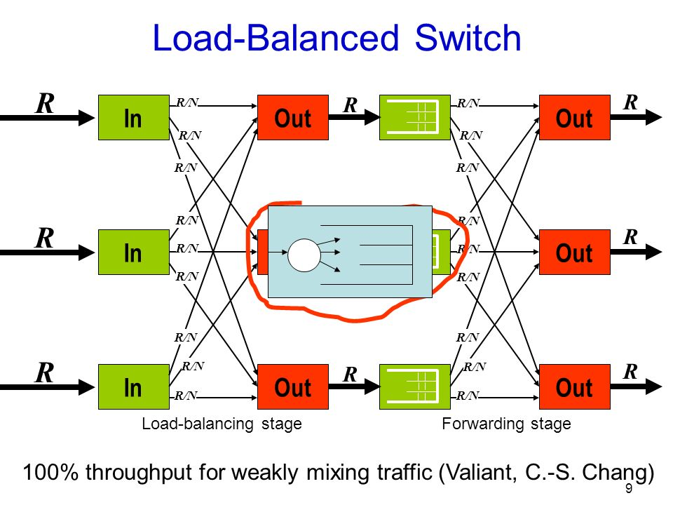 9 Out R R R R/N Load-Balanced Switch Load-balancing stageForwarding stage In Out R R R R/N R R R 100% throughput for weakly mixing traffic (Valiant, C.-S.