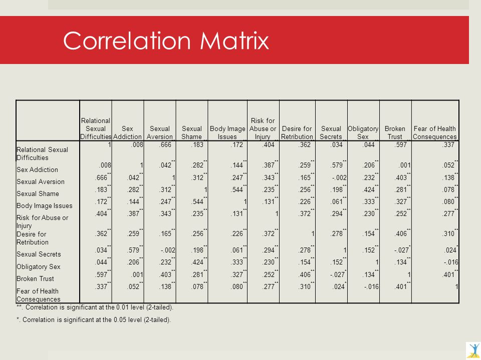 Correlation Matrix Relational Sexual Difficulties Sex Addiction Sexual Aversion Sexual Shame Body Image Issues Risk for Abuse or Injury Desire for Retribution Sexual Secrets Obligatory Sex Broken Trust Fear of Health Consequences Relational Sexual Difficulties **.183 **.172 **.404 **.362 **.034 **.044 **.597 **.337 ** Sex Addiction **.282 **.144 **.387 **.259 **.579 **.206 ** ** Sexual Aversion.666 **.042 ** **.247 **.343 **.165 ** **.403 **.138 ** Sexual Shame.183 **.282 **.312 ** **.235 **.256 **.198 **.424 **.281 **.078 ** Body Image Issues.172 **.144 **.247 **.544 ** **.226 **.061 **.333 **.327 **.080 ** Risk for Abuse or Injury.404 **.387 **.343 **.235 **.131 ** **.294 **.230 **.252 **.277 ** Desire for Retribution.362 **.259 **.165 **.256 **.226 **.372 ** **.154 **.406 **.310 ** Sexual Secrets.034 **.579 ** **.061 **.294 **.278 ** ** *.024 * Obligatory Sex.044 **.206 **.232 **.424 **.333 **.230 **.154 **.152 ** ** Broken Trust.597 ** **.281 **.327 **.252 **.406 ** *.134 ** ** Fear of Health Consequences.337 **.052 **.138 **.078 **.080 **.277 **.310 **.024 * ** 1 **.