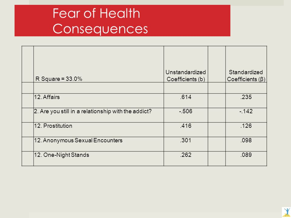Fear of Health Consequences R Square = 33.0% Unstandardized Coefficients (b) Standardized Coefficients (β) 12.