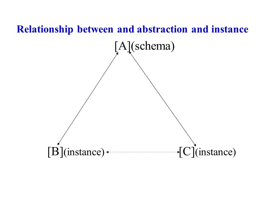 Relationship between and abstraction and instance [A](schema) [B] (instance) [C] (instance)