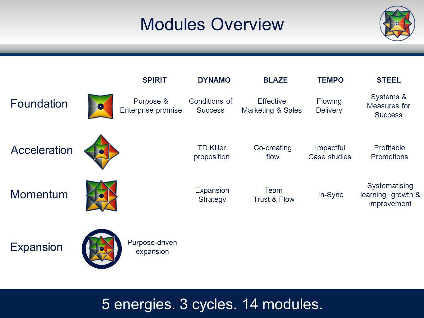Modules Overview 5 energies. 3 cycles. 14 modules.