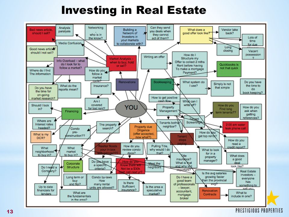 13 Investing in Real Estate