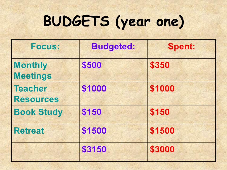 BUDGETS (year one) Focus:Budgeted:Spent: Monthly Meetings $500$350 Teacher Resources $1000 Book Study$150 Retreat$1500 $3150$3000