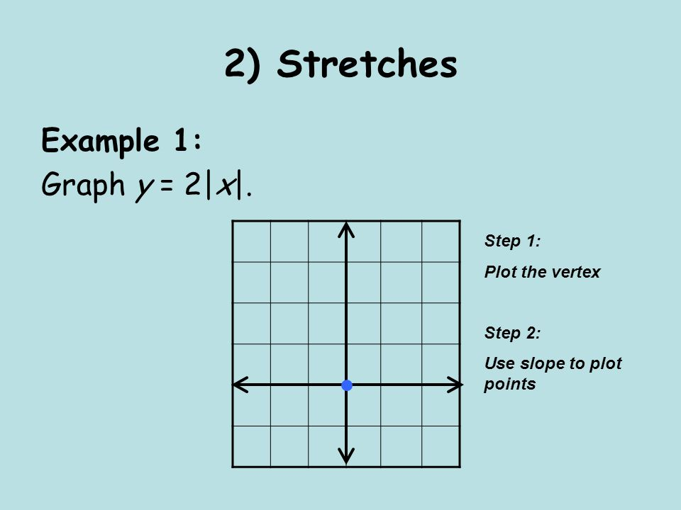 2) Stretches Example 1: Graph y = 2|x|. Step 1: Plot the vertex Step 2: Use slope to plot points