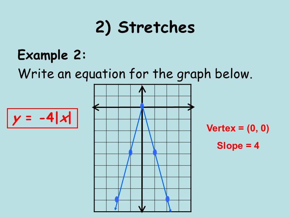 2) Stretches Example 2: Write an equation for the graph below. Vertex = (0, 0) Slope = 4 y = -4|x|