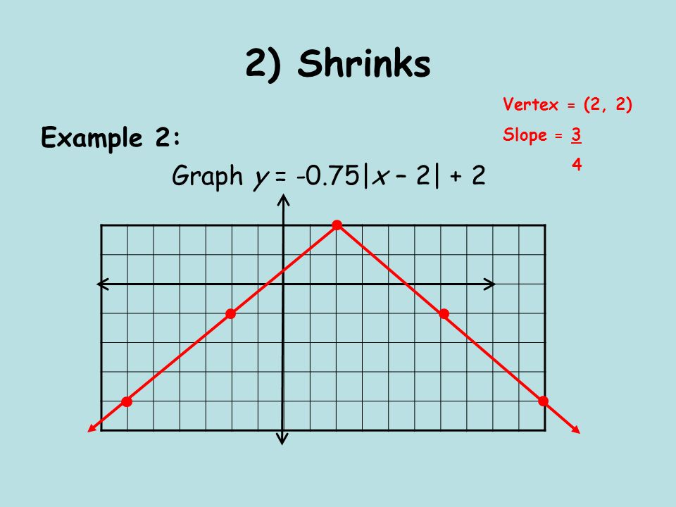 2) Shrinks Example 2: Graph y = -0.75|x – 2| + 2 Vertex = (2, 2) Slope = 3 4