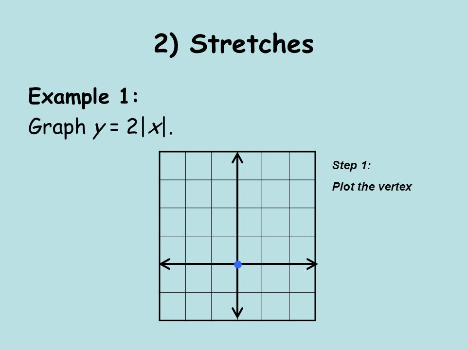 2) Stretches Example 1: Graph y = 2|x|. Step 1: Plot the vertex