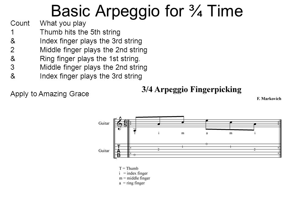 Basic Arpeggio for ¾ Time CountWhat you play 1Thumb hits the 5th string &Index finger plays the 3rd string 2Middle finger plays the 2nd string &Ring finger plays the 1st string.