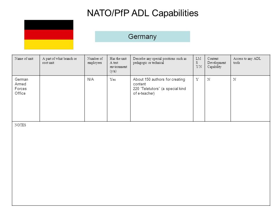 Germany Name of unitA part of what branch or root unit Number of employees Has the unit A test environment (y/n) Describe any special positions such as pedagogic or technical LM S Y/N Content Development Capability Access to any ADL tools German Armed Forces Office N/A Yes About 150 authors for creating content 220 Teletutors (a special kind of e-teacher) YNN NOTES NATO/PfP ADL Capabilities