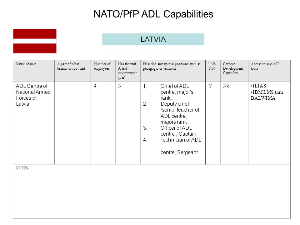 LATVIA Name of unitA part of what branch or root unit Number of employees Has the unit A test environment (y/n) Describe any special positions such as pedagogic or technical LMS Y/N Content Development Capability Access to any ADL tools ADL Centre of National Armed Forces of Latvia 4N 1.Chief of ADL centre, major s rank.
