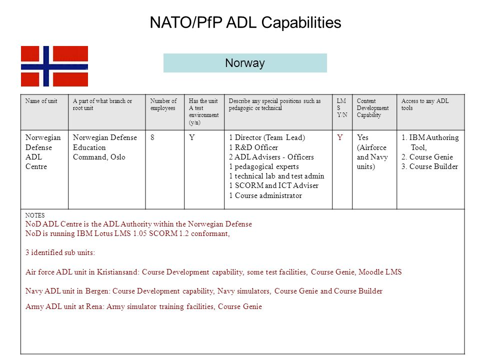 Norway Name of unitA part of what branch or root unit Number of employees Has the unit A test environment (y/n) Describe any special positions such as pedagogic or technical LM S Y/N Content Development Capability Access to any ADL tools Norwegian Defense ADL Centre Norwegian Defense Education Command, Oslo 8Y1 Director (Team Lead) 1 R&D Officer 2 ADL Advisers - Officers 1 pedagogical experts 1 technical lab and test admin 1 SCORM and ICT Adviser 1 Course administrator Y Yes (Airforce and Navy units) 1.